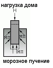 Проектирование столбчатого фундамента в Подольске